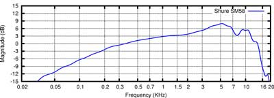 Frequency Response Chart