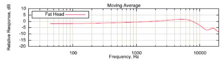 Frequency response chart of a Cascade Fat Head ribbon mic.