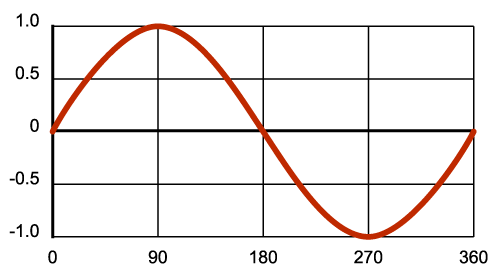 Degrees of a sine wave