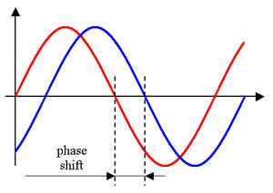 When one mic is closer to the sound source, this can cause phasing issues. The red wave in this diagram shows how its cycles don't line up with the blue wave's, causing a thinning of tone.