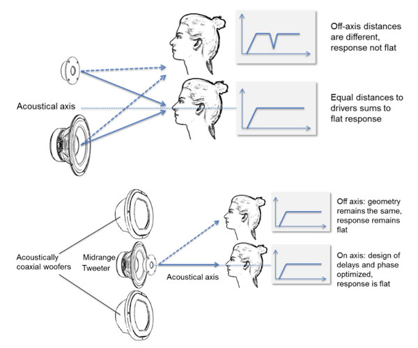 How coaxial speakers mitigate the deviations from a flat response when listening off-axis.