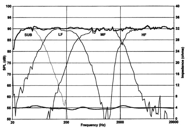 This graph (from The Loudspeaker Handbook) illustrates the on-axis response of a 4-way speaker system, summing the individual contributions of 4 transducers: a subwoofer, low-frequency driver, mid-frequency driver, and high-frequency driver.