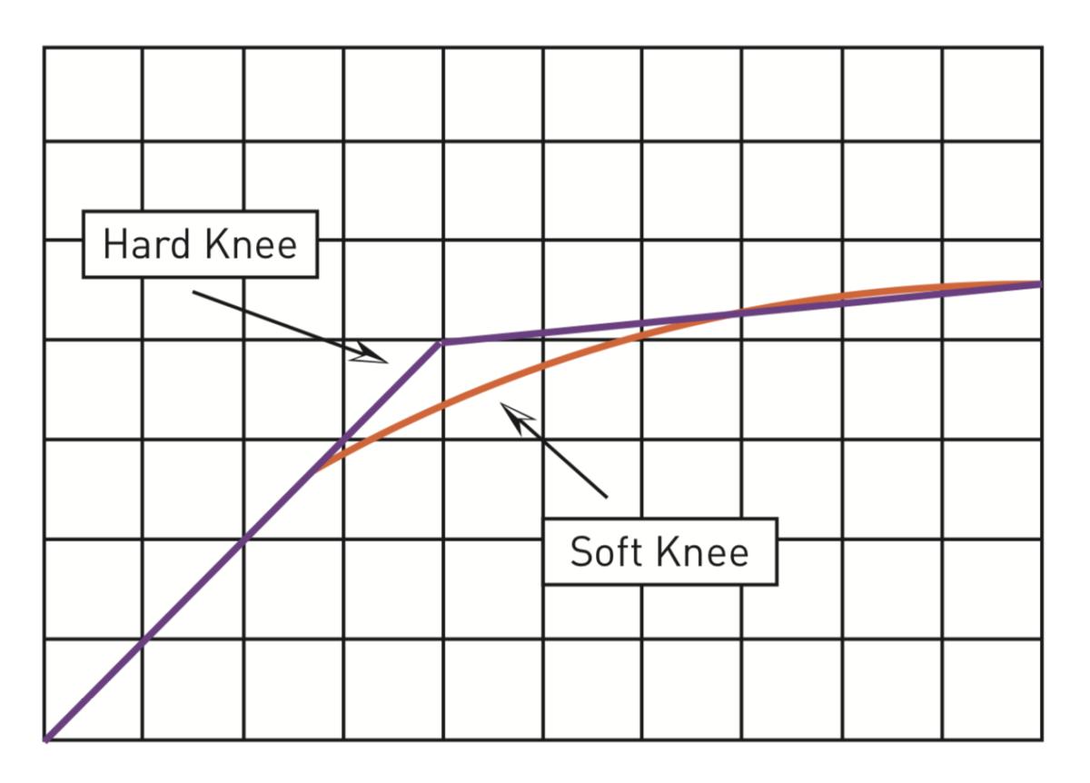 Hard Knee vs. Soft Knee Compression